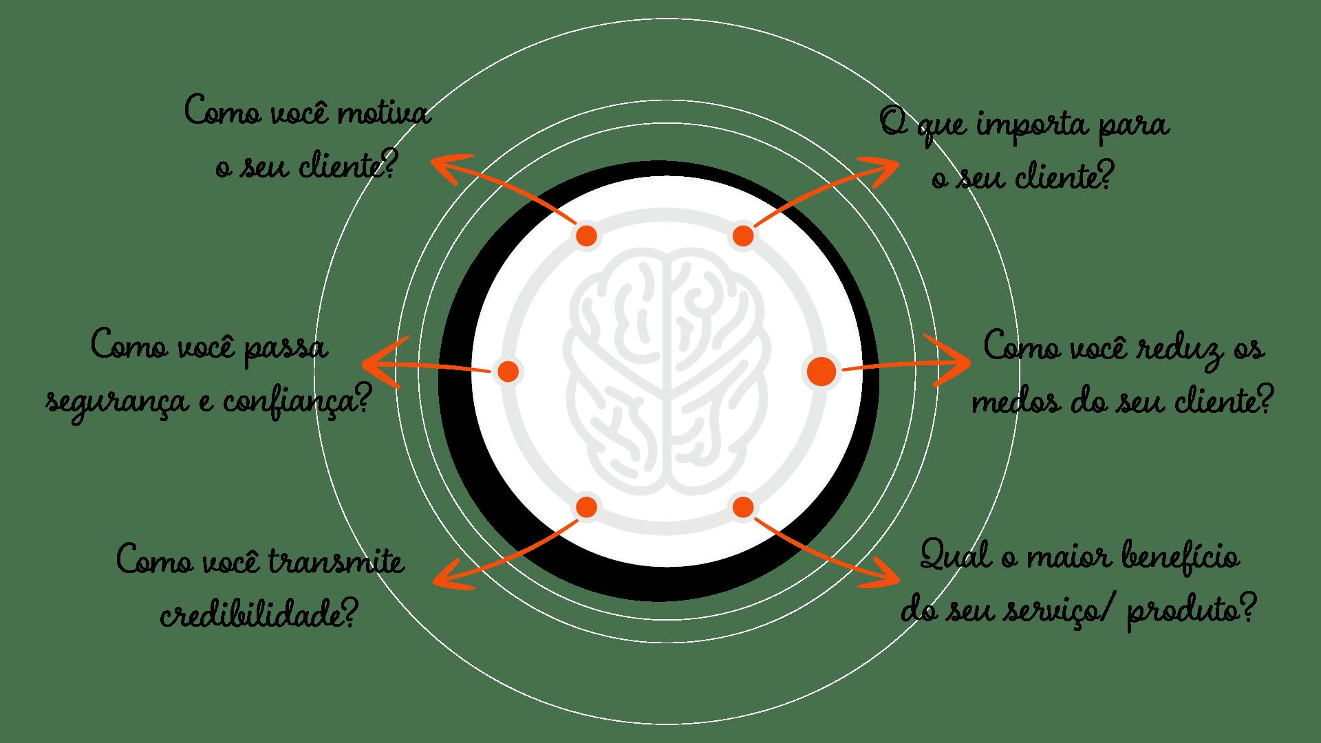 curso de neuromarketingquestionamentos